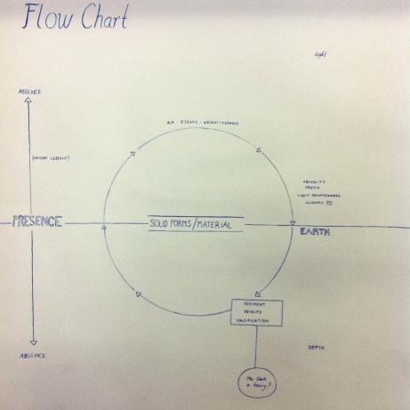 Flow chart, 2009